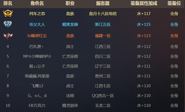 魔域装备全球水属性top10